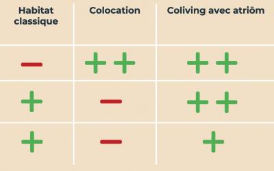 Pourquoi investir en Coliving?